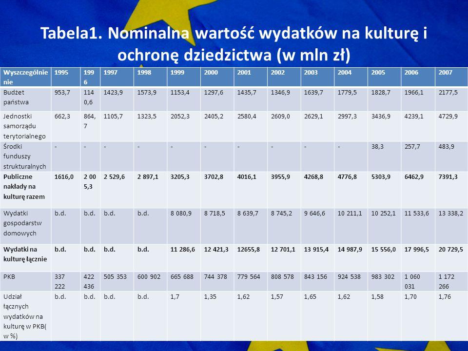 Tabela1. Nominalna wartość wydatków na kulturę i ochronę dziedzictwa (w mln zł)