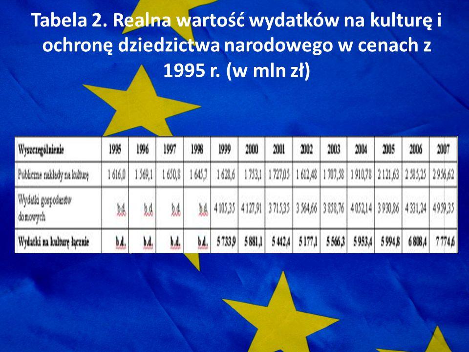 Tabela 2. Realna wartość wydatków na kulturę i ochronę dziedzictwa narodowego w cenach z 1995 r.