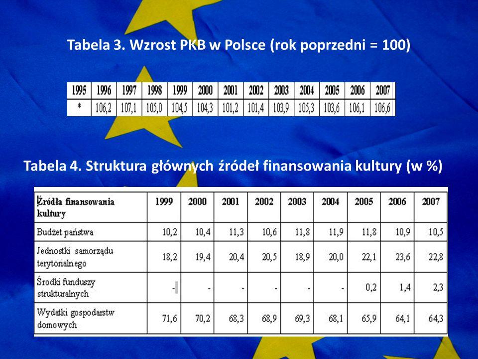 Tabela 3. Wzrost PKB w Polsce (rok poprzedni = 100)