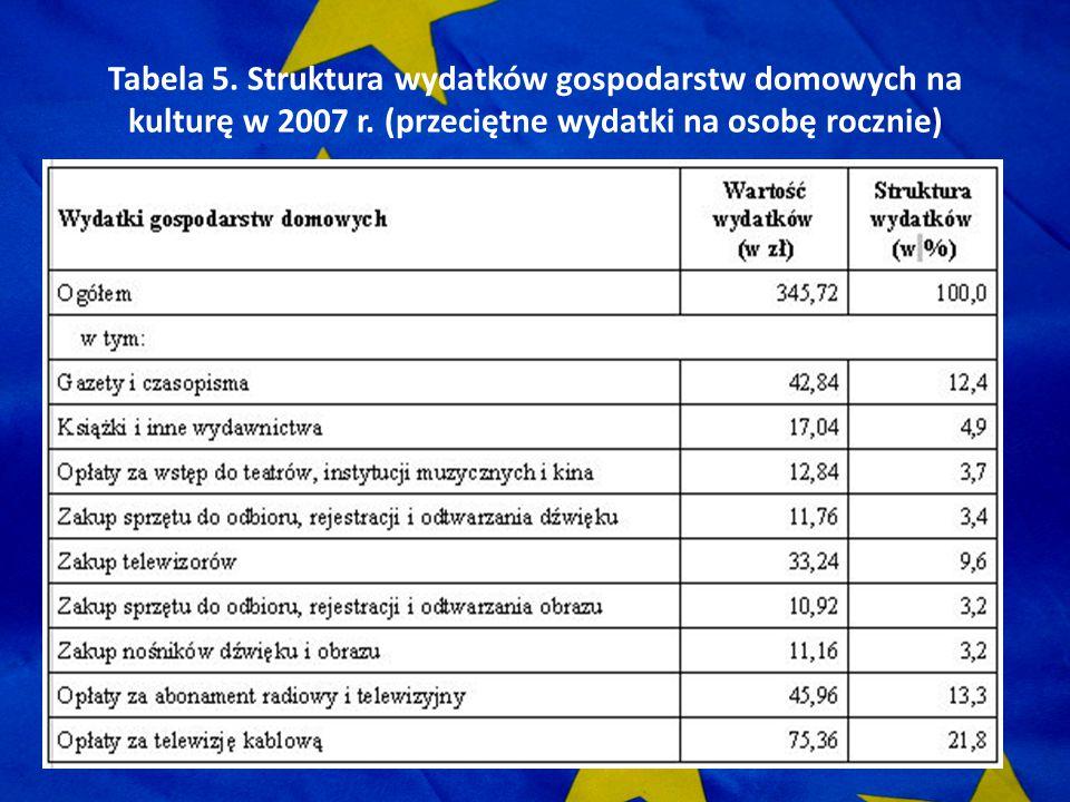 Tabela 5. Struktura wydatków gospodarstw domowych na kulturę w 2007 r