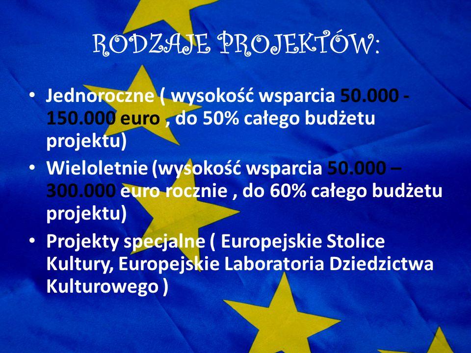 RODZAJE PROJEKTÓW: Jednoroczne ( wysokość wsparcia 50.000 -150.000 euro , do 50% całego budżetu projektu)