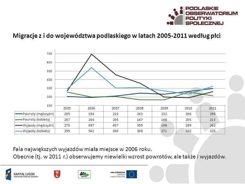 Migracje z i do województwa podlaskiego w latach 2005-2011 według płci