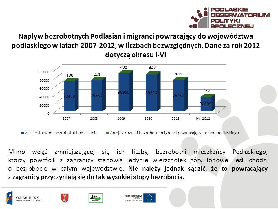 Napływ bezrobotnych Podlasian i migranci powracający do województwa podlaskiego w latach 2007-2012, w liczbach bezwzględnych. Dane za rok 2012 dotyczą okresu I-VI