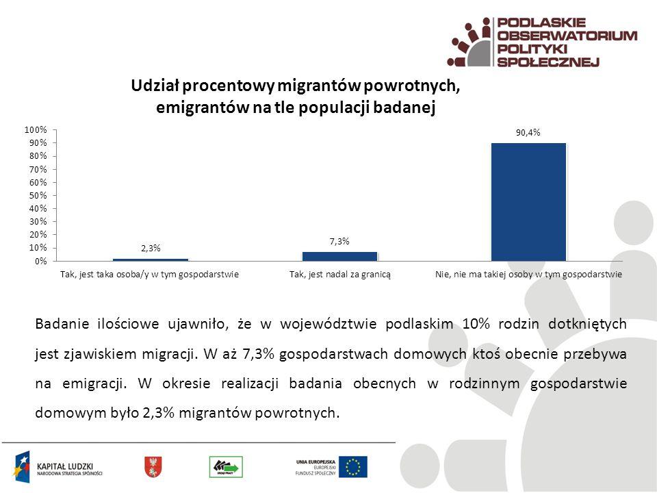 Udział procentowy migrantów powrotnych, emigrantów na tle populacji badanej
