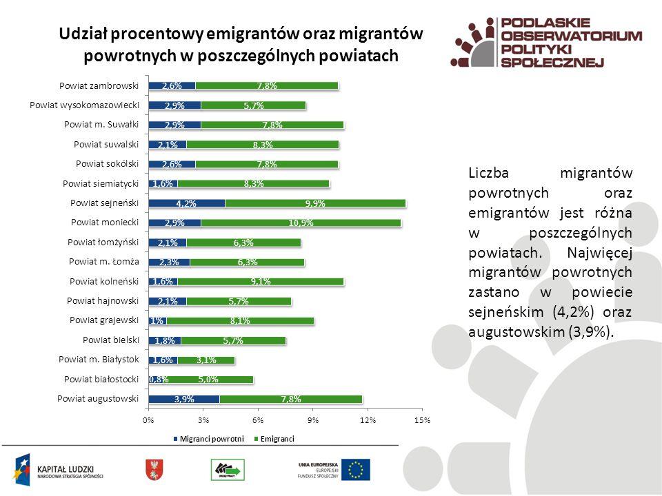 Udział procentowy emigrantów oraz migrantów powrotnych w poszczególnych powiatach