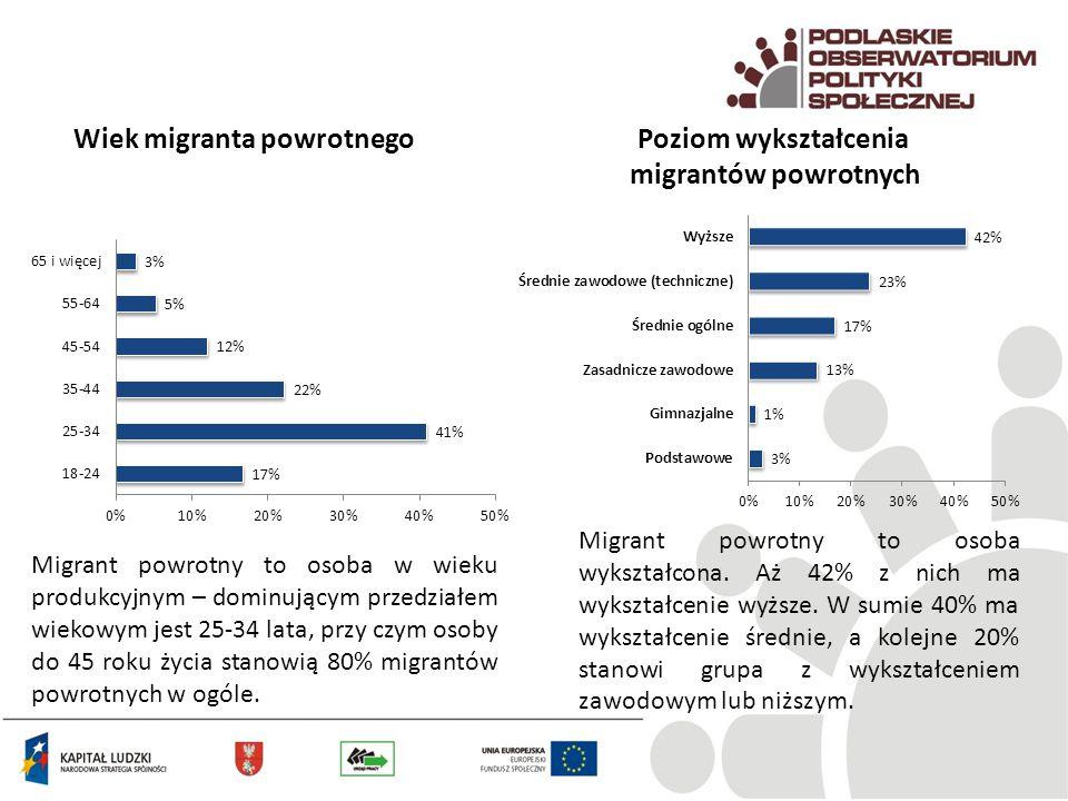 Wiek migranta powrotnego Poziom wykształcenia migrantów powrotnych