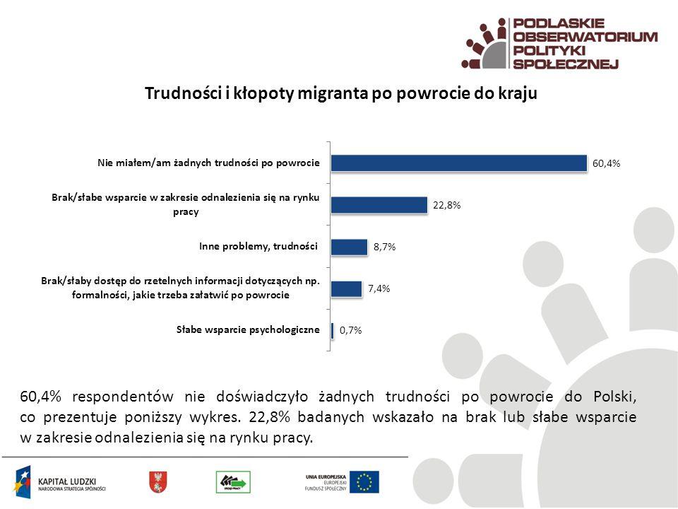 Trudności i kłopoty migranta po powrocie do kraju