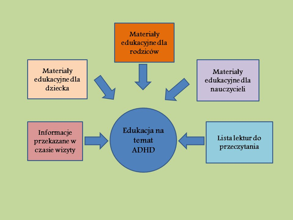 Edukacja na temat ADHD Materiały edukacyjne dla rodziców