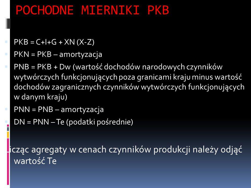 POCHODNE MIERNIKI PKB PKB = C+I+G + XN (X-Z) PKN = PKB – amortyzacja.