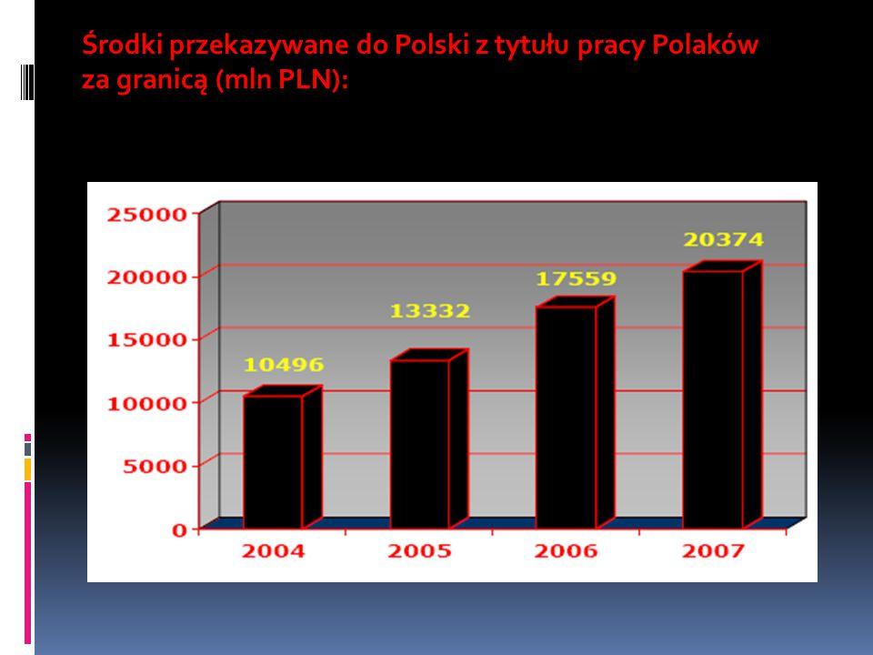 Środki przekazywane do Polski z tytułu pracy Polaków