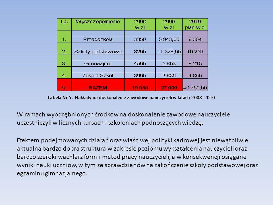 Tabela Nr 5. Nakłady na doskonalenie zawodowe nauczycieli w latach 2008-2010