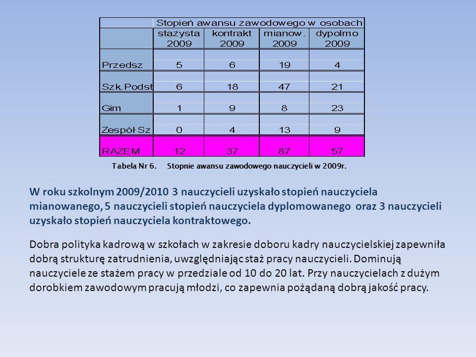 Tabela Nr 6. Stopnie awansu zawodowego nauczycieli w 2009r.