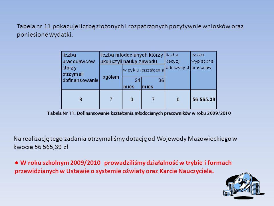 Tabela nr 11 pokazuje liczbę złożonych i rozpatrzonych pozytywnie wniosków oraz poniesione wydatki.