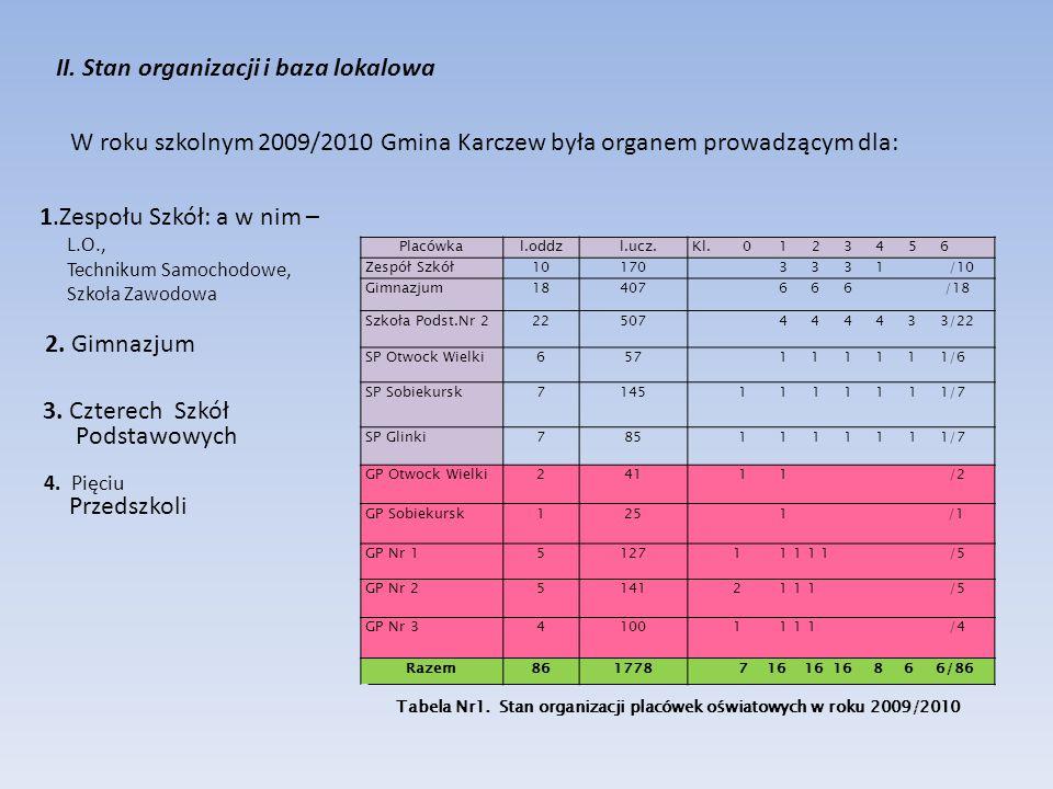 II. Stan organizacji i baza lokalowa