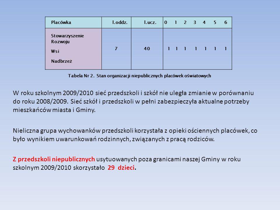 Placówka l.oddz. l.ucz. 0 1 2 3 4 5 6. Stowarzyszenie Rozwoju. Wsi. Nadbrzeż.