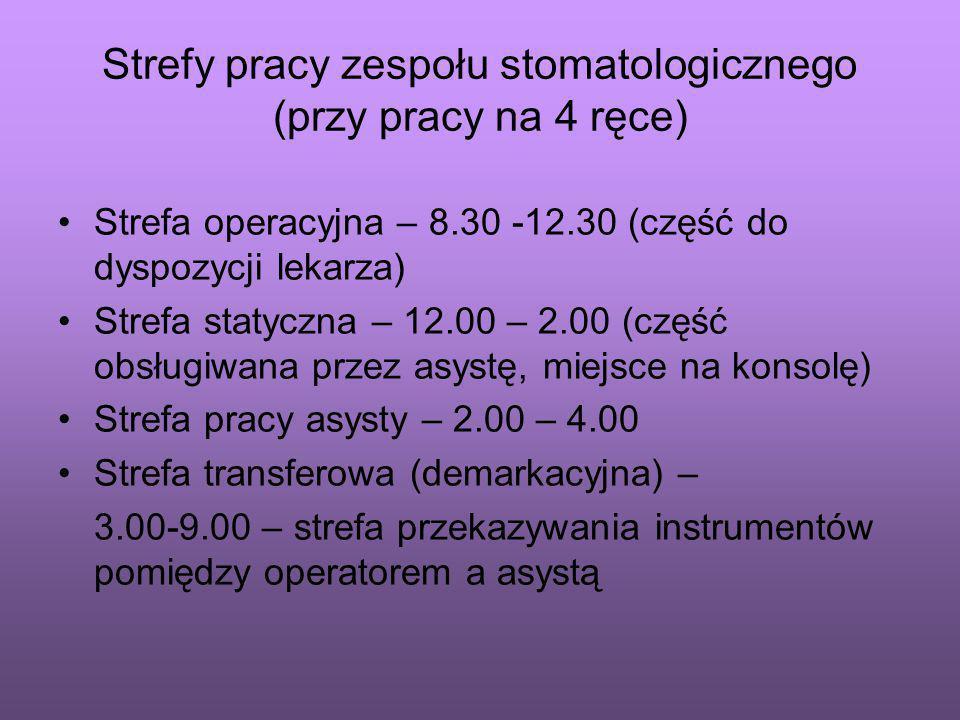 Strefy pracy zespołu stomatologicznego (przy pracy na 4 ręce)