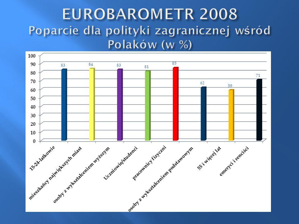 EUROBAROMETR 2008 Poparcie dla polityki zagranicznej wśród Polaków (w %)