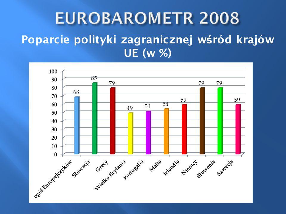 Poparcie polityki zagranicznej wśród krajów UE (w %)