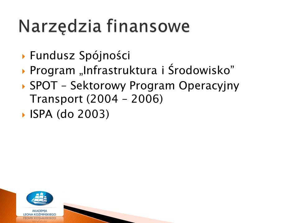 Narzędzia finansowe Fundusz Spójności