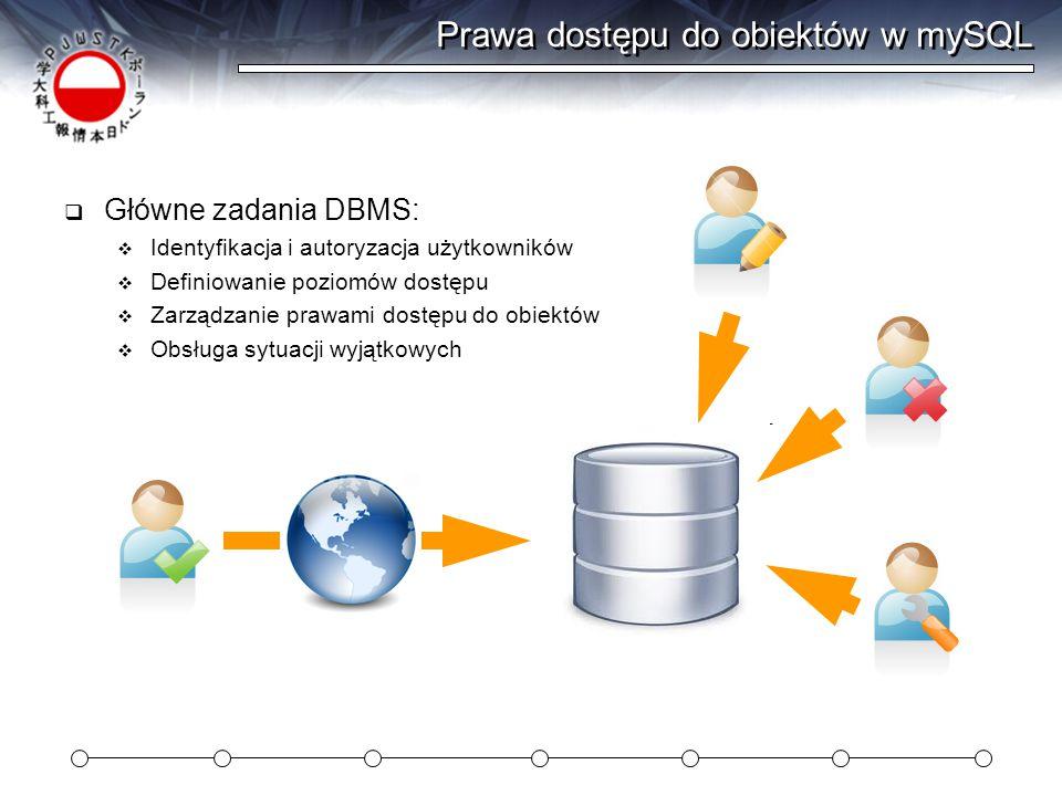 Prawa dostępu do obiektów w mySQL