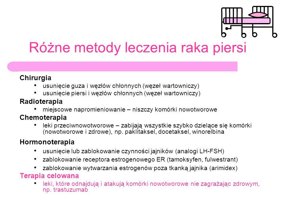 Różne metody leczenia raka piersi