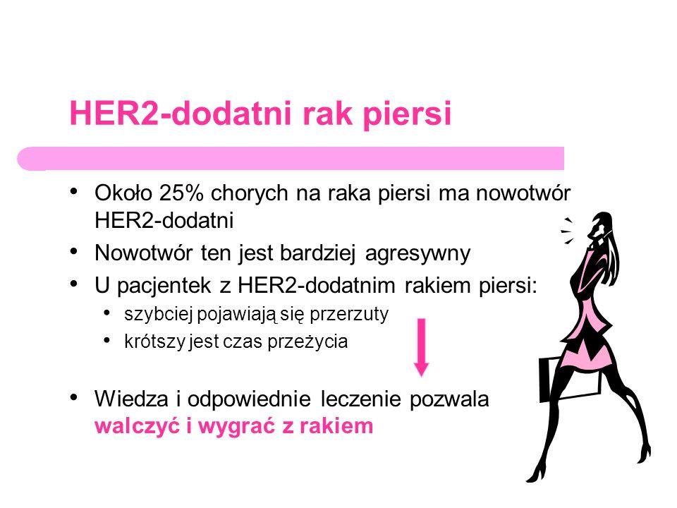 HER2-dodatni rak piersi