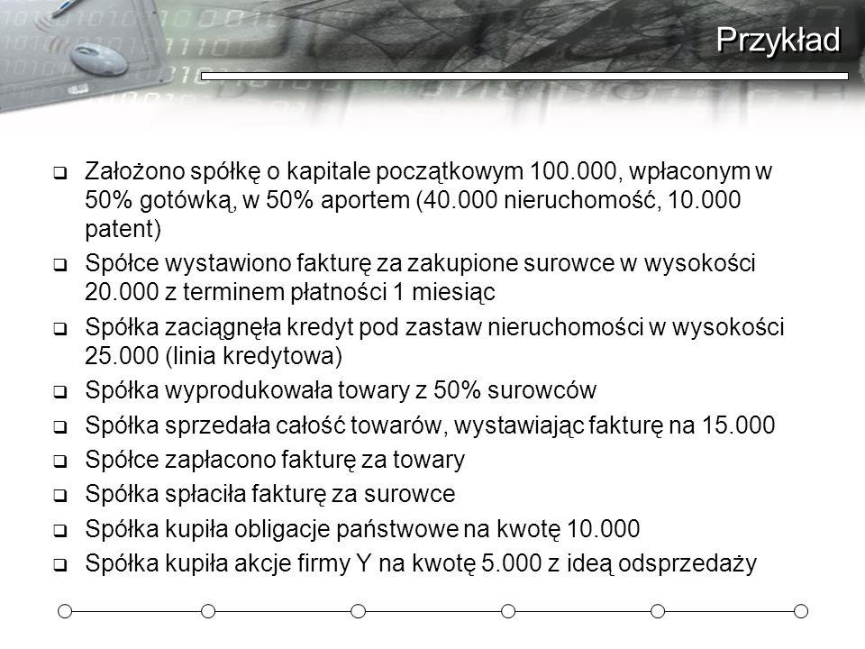 Przykład Założono spółkę o kapitale początkowym 100.000, wpłaconym w 50% gotówką, w 50% aportem (40.000 nieruchomość, 10.000 patent)
