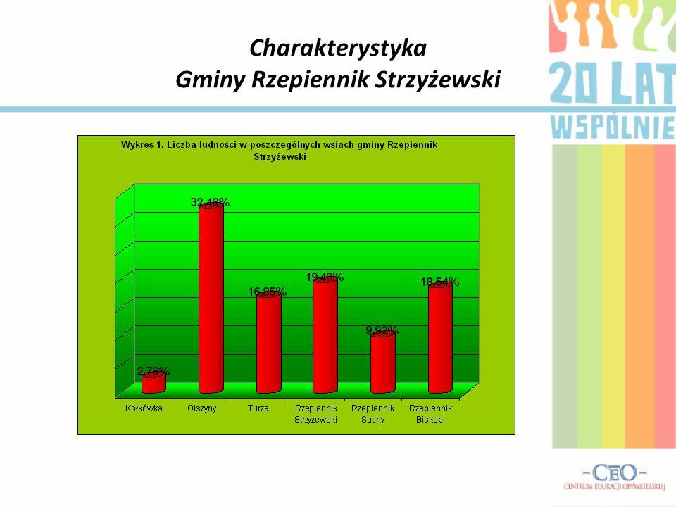 Charakterystyka Gminy Rzepiennik Strzyżewski