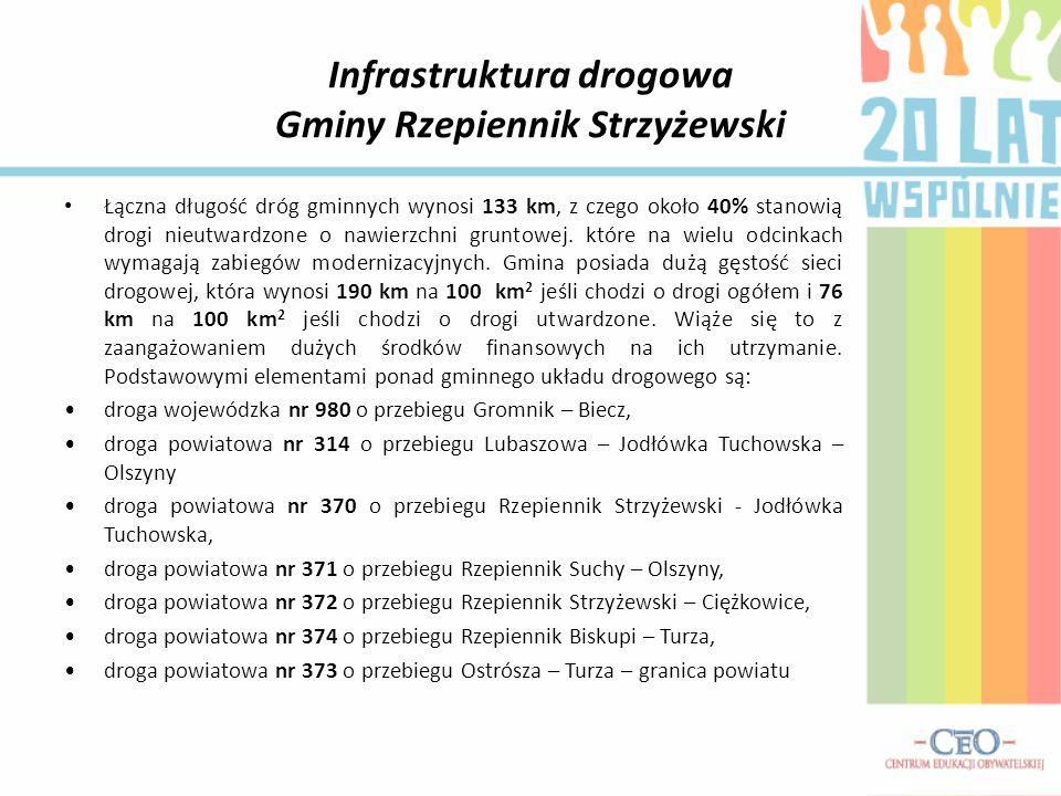 Infrastruktura drogowa Gminy Rzepiennik Strzyżewski
