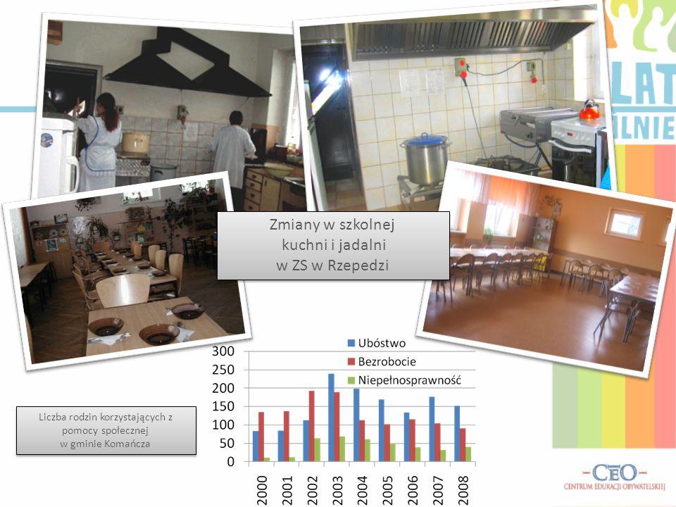 kuchni i jadalni w ZS w Rzepedzi