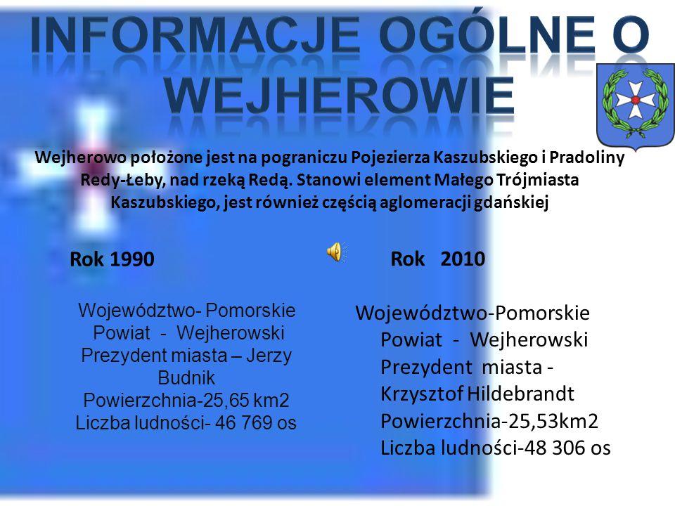 Informacje ogólne o Wejherowie