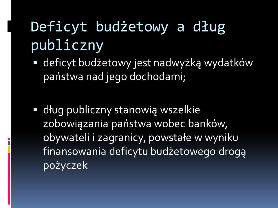 Deficyt budżetowy a dług publiczny
