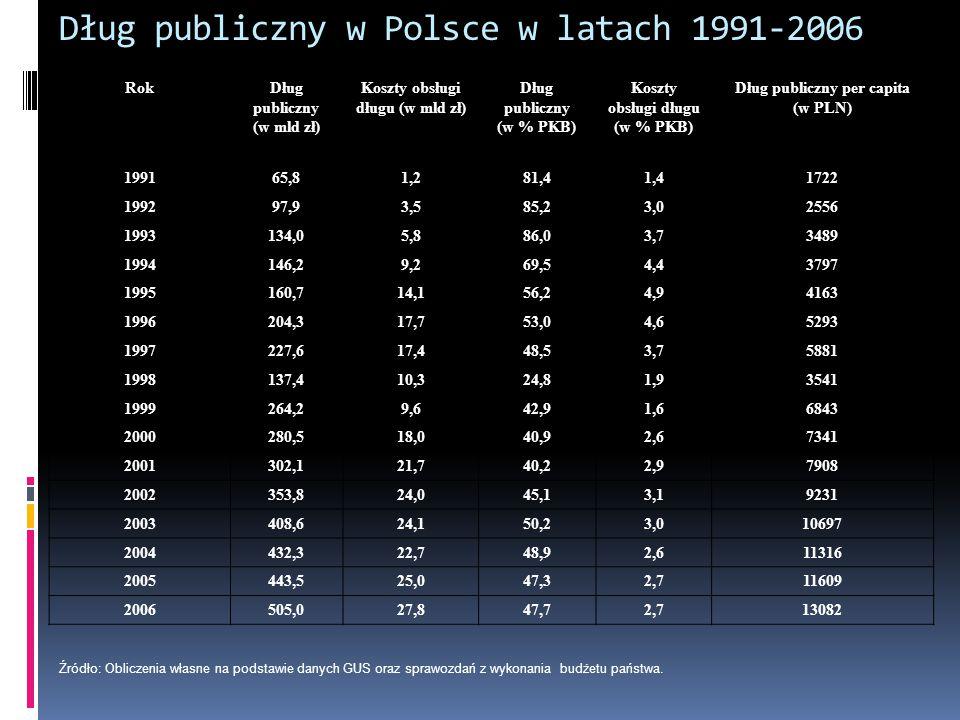 Dług publiczny w Polsce w latach 1991-2006