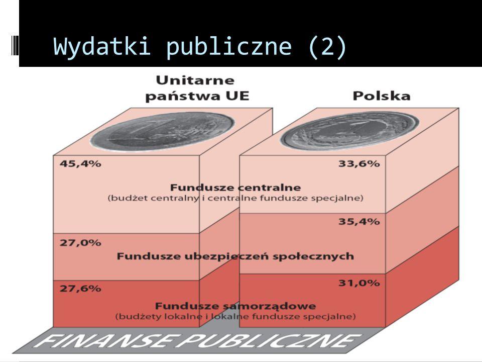 Wydatki publiczne (2)