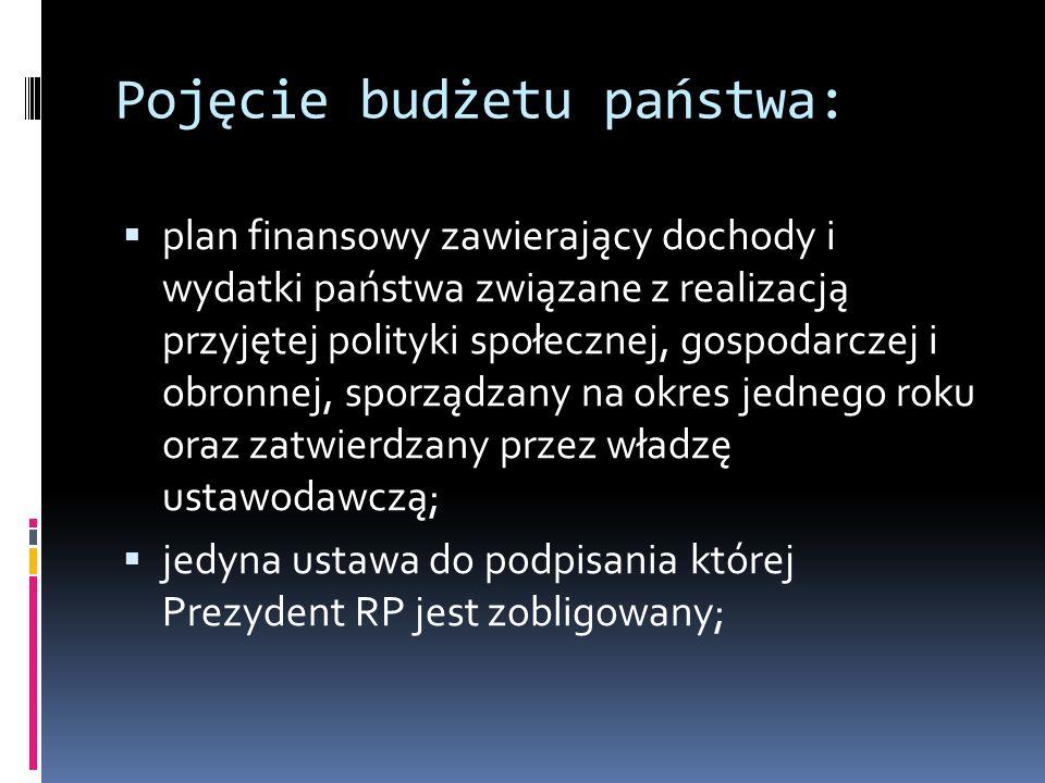 Pojęcie budżetu państwa: