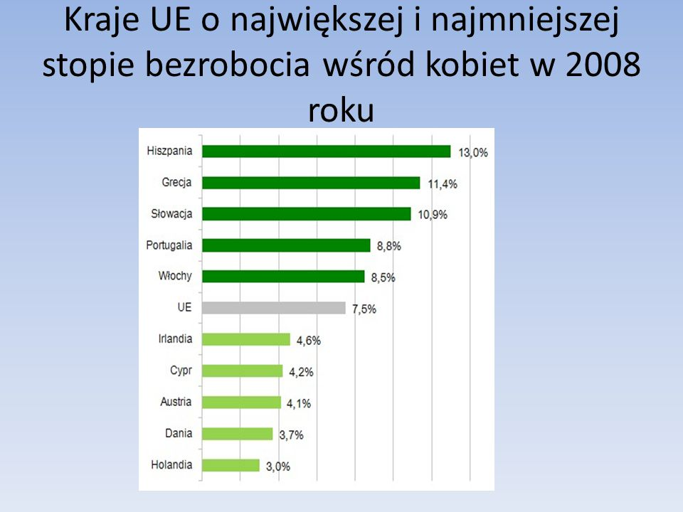 Kraje UE o największej i najmniejszej stopie bezrobocia wśród kobiet w 2008 roku