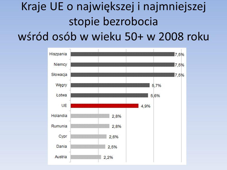 Kraje UE o największej i najmniejszej stopie bezrobocia wśród osób w wieku 50+ w 2008 roku