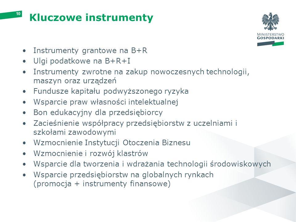 Kluczowe instrumenty Instrumenty grantowe na B+R