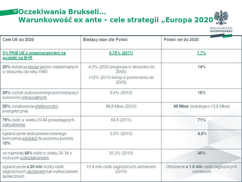"""Oczekiwania Brukseli… Warunkowość ex ante - cele strategii """"Europa 2020"""