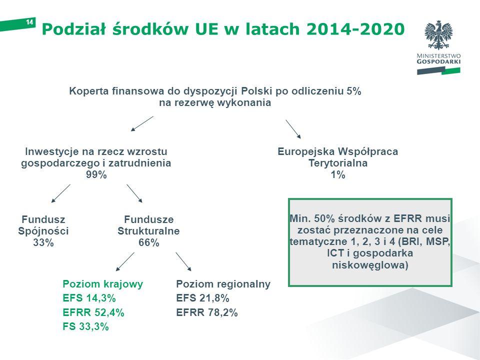 Podział środków UE w latach 2014-2020