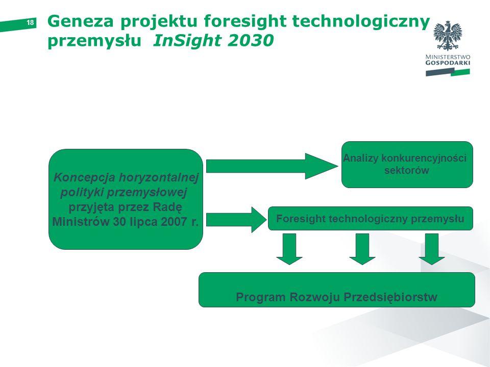 Geneza projektu foresight technologiczny przemysłu InSight 2030