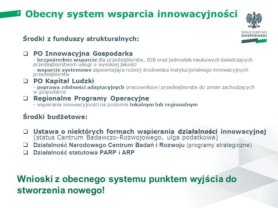 Obecny system wsparcia innowacyjności