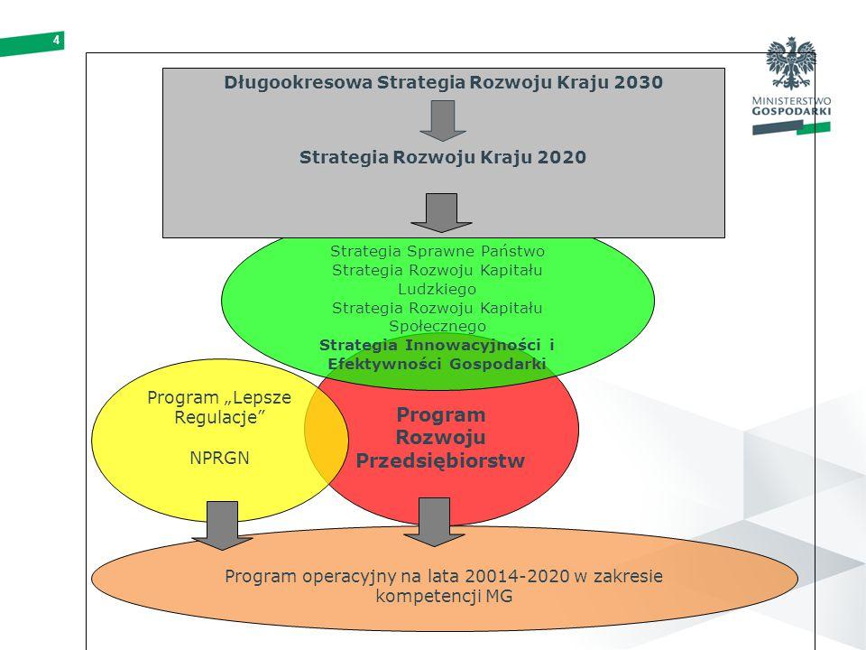Program Rozwoju Przedsiębiorstw