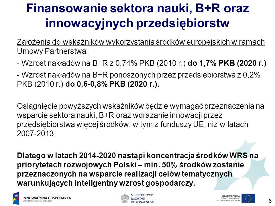Finansowanie sektora nauki, B+R oraz innowacyjnych przedsiębiorstw