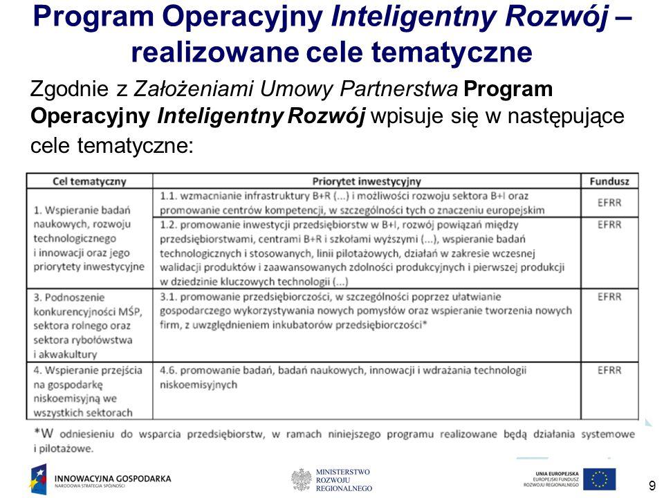 Program Operacyjny Inteligentny Rozwój – realizowane cele tematyczne