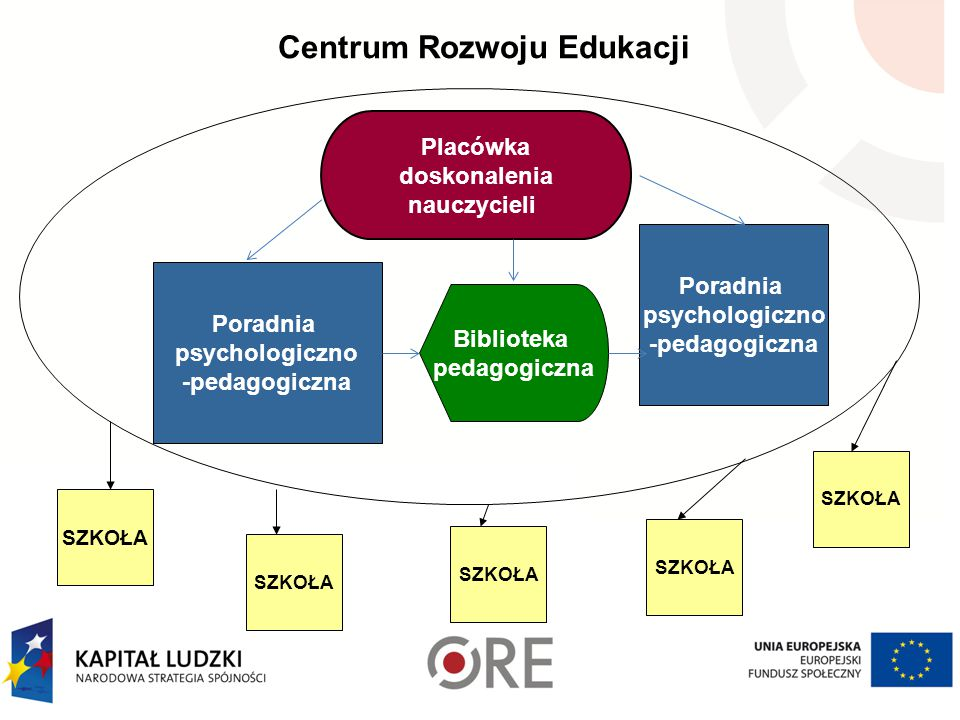 Centrum Rozwoju Edukacji