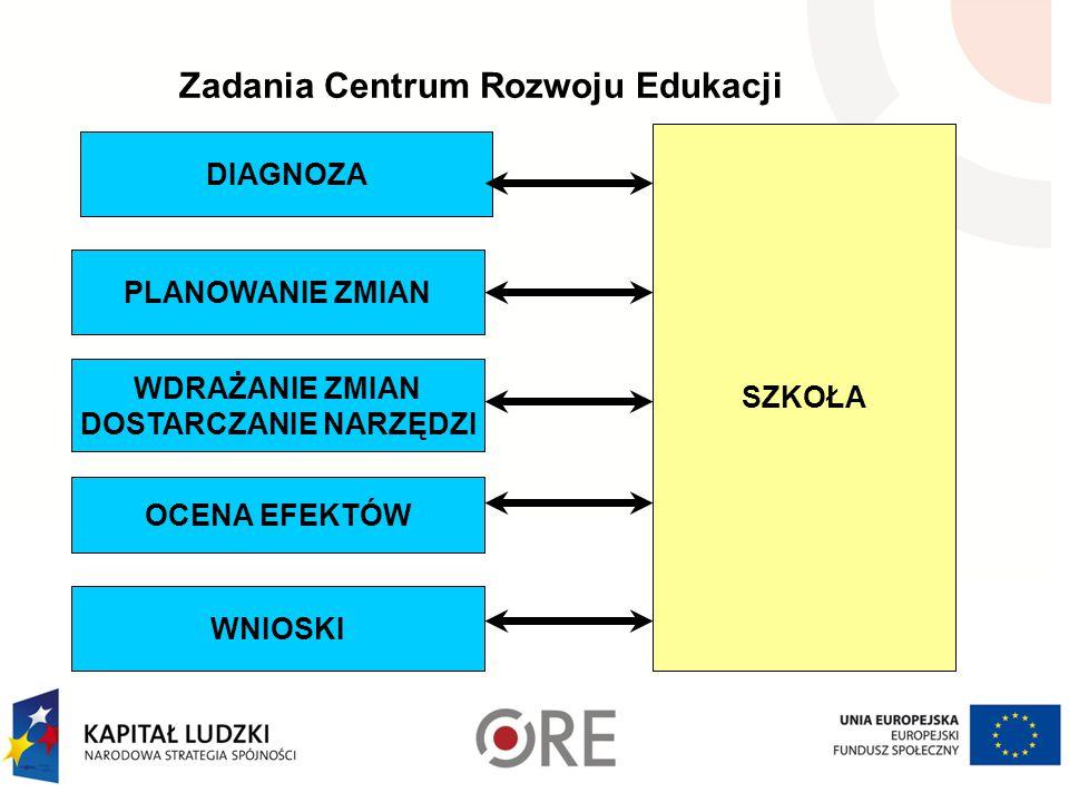 Zadania Centrum Rozwoju Edukacji