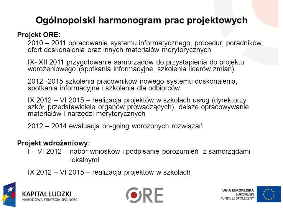 Ogólnopolski harmonogram prac projektowych