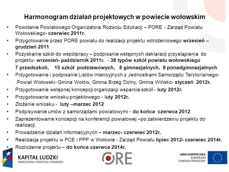 Harmonogram działań projektowych w powiecie wołowskim