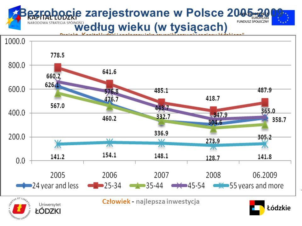 Bezrobocie zarejestrowane w Polsce 2005-2009 według wieku (w tysiącach)